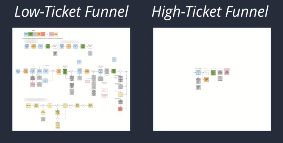 High Ticket Funnel vs Low Ticket Funnel