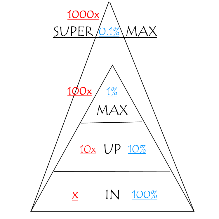 In Up Max Method