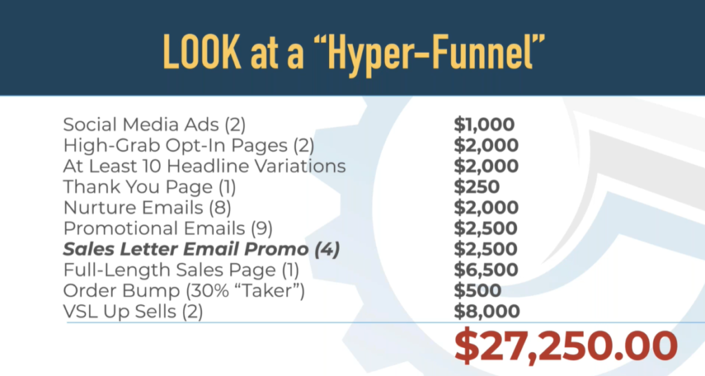 Sales Hyper-Funnel real copywriting costs